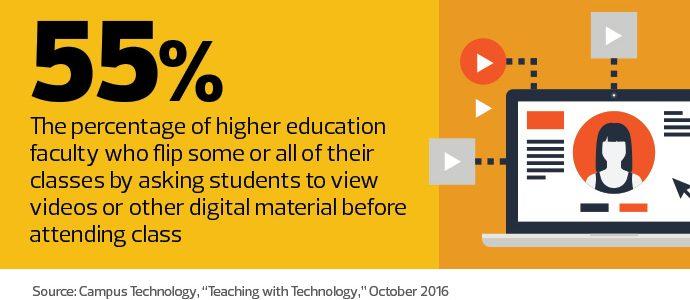 video, flipped classroom