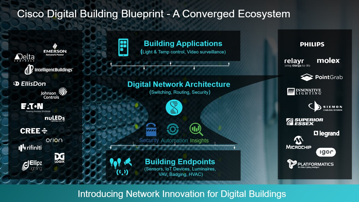 Cisco converged network