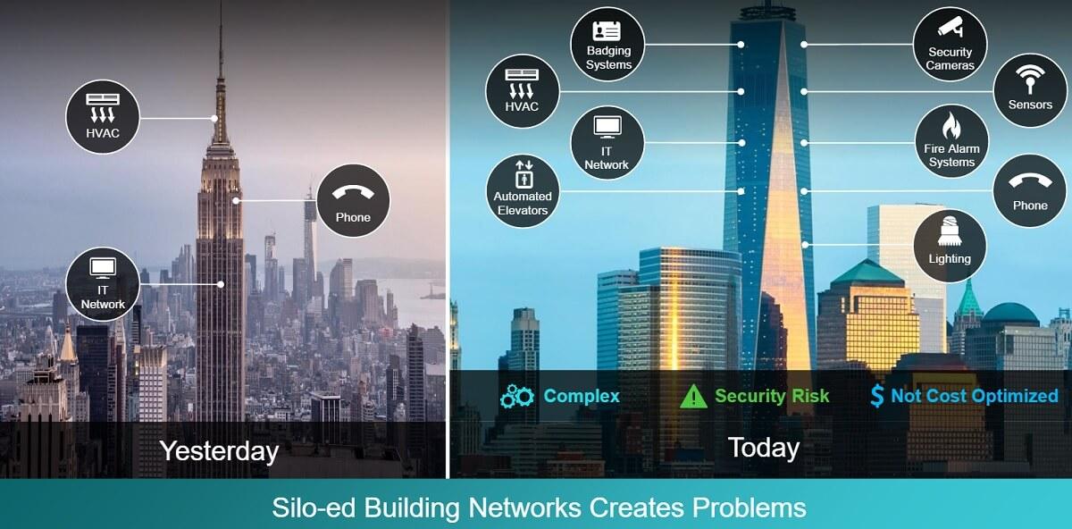 Cisco siloed building ops, smart buildings